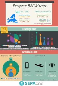 5.a EU B2C infographic